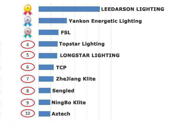 2018 Top 10 Led Lighting Products Export company of China